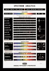 SP-187 Spectrum Analysis Chart