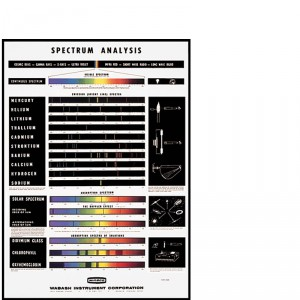 SP-187 Spectrum Analysis Chart